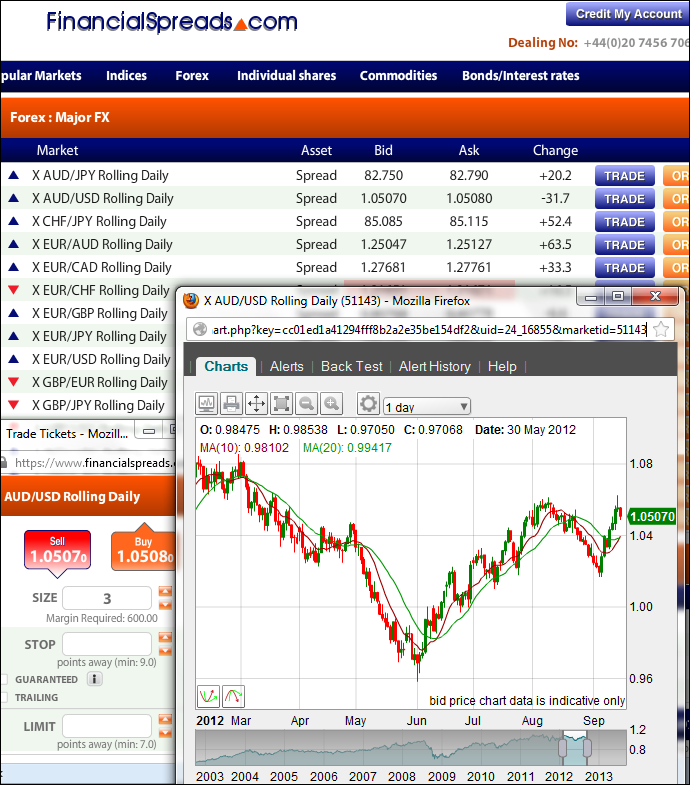 Spread betting vs perdagangan forex