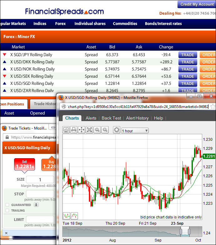 USD/SGD Trading Guide - Example Chart