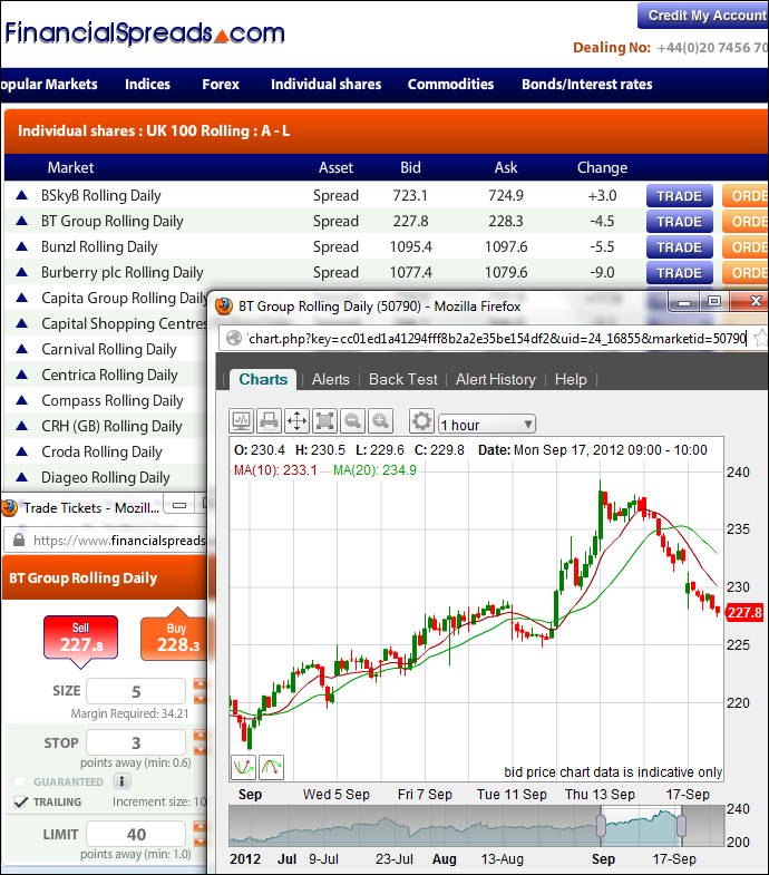 Reed Elsevier Trading Guide - Example Chart
