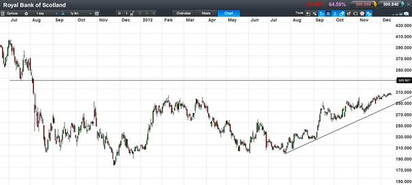 Royal Bank of Scotland Chart 2011-2012