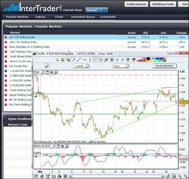 Interbank forex spreads