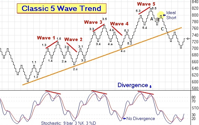 Elliott Wave Chart with Stochastics