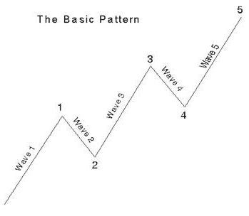 Elliott Waves Basic Pattern