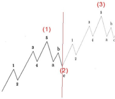 Spread Betting and Elliott Waves - Continuing the Trend