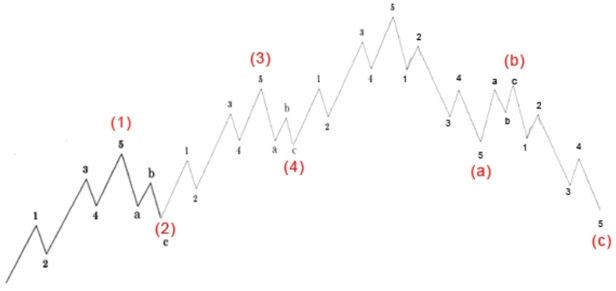 Spread Betting and Elliott Waves - Long Term Strategy