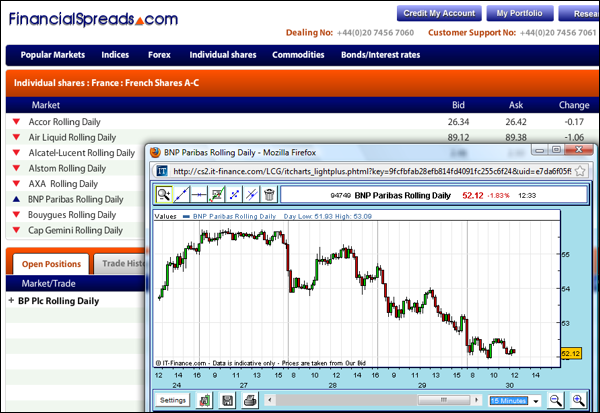 Free Sodexo French Shares Spread Betting Charts