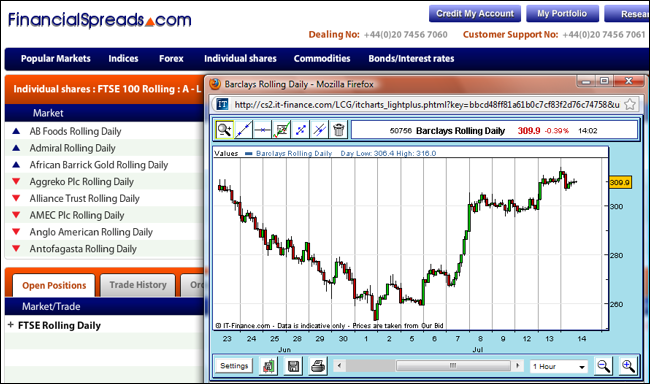 Free International Ferro Metals Charts