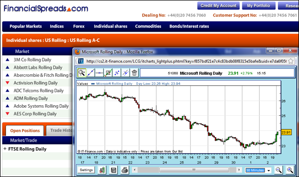 Free Career Education US Shares Spread Betting Charts