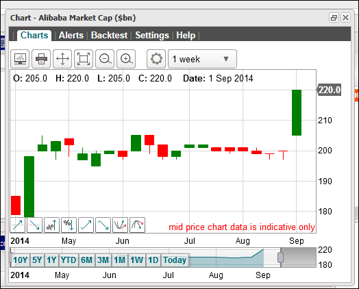 Alibaba IPO Chart (April to September 2014)