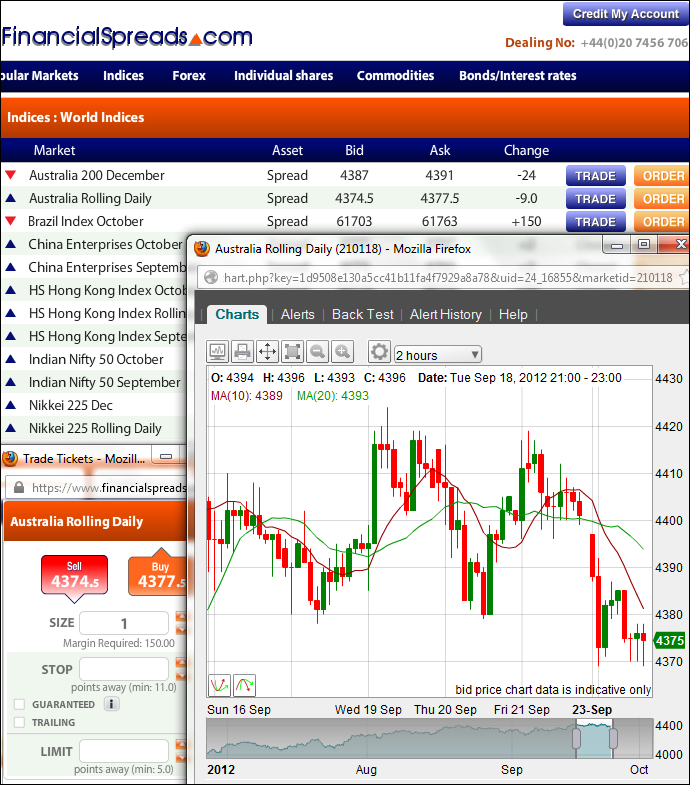 Australia 200 Trading Guide Example Chart