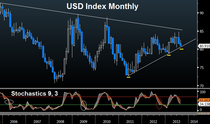 US Dollar Index Long-Term Chart