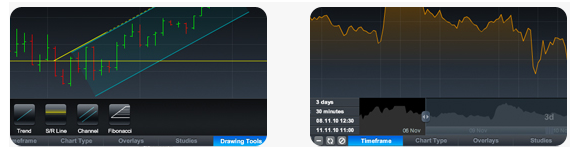 Charts Tools and Timeframes