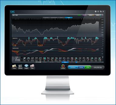 CMC Markets Charts