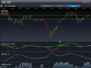 CMC Markets Charts - 3 Chart Studies