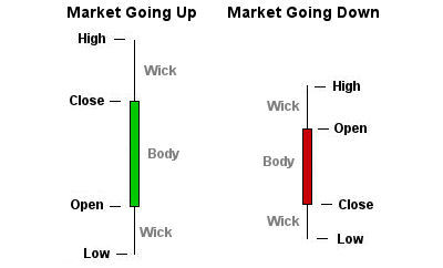 What is a Candlestick Chart