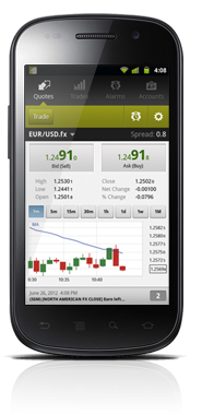 GFT Markets - Mobile Spread Betting Platform