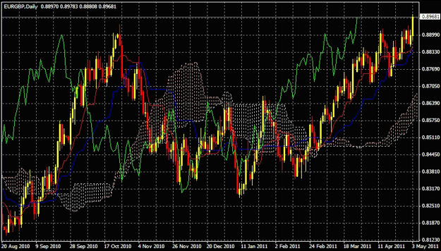 Euro - Sterling FX Spread Betting Chart