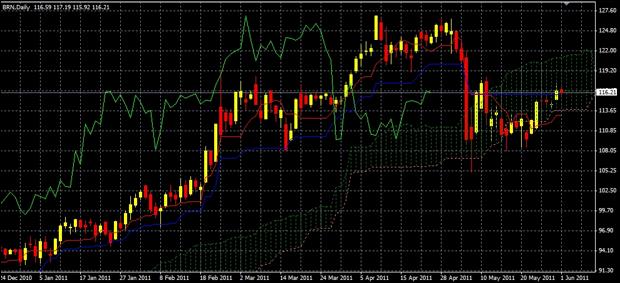 Crude Oil Spread Betting Chart