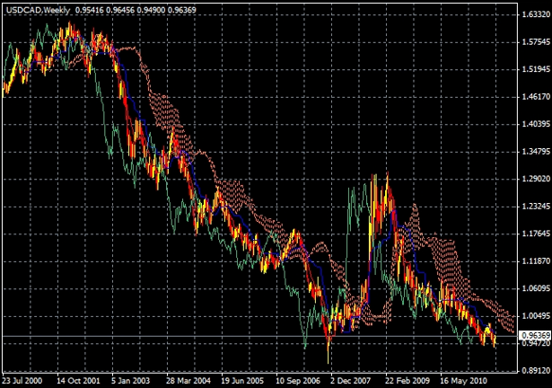 USD/CAD Weekly Spread Betting Chart