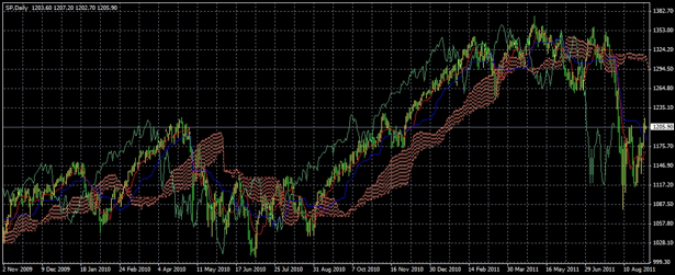 S&P 500 Long Term Daily Spread Betting Chart