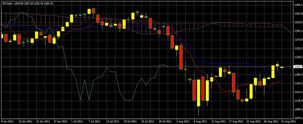 S&P 500 Short Term Daily Ichimoku Chart