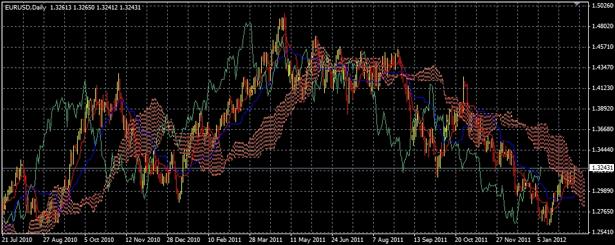 EUR/USD Long Term Daily Ichimoku Cloud Candlestick Chart