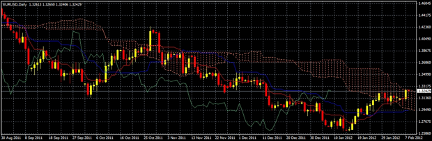 EUR/USD Short Term Daily Ichimoku Cloud Candlestick Chart