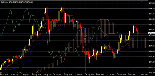 Gold Futures Chart (with Ichimoku cloud)