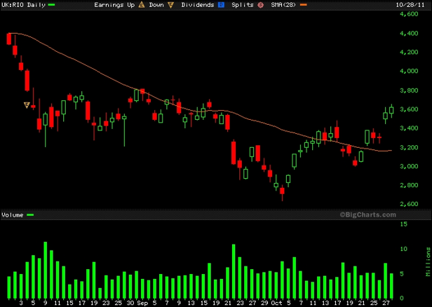 Rio Tinto Daily Candlestick Chart