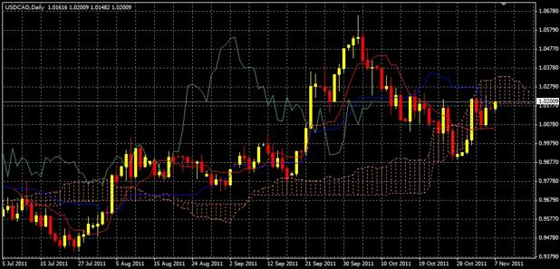 USD/CAD Ichimoku Kinko Hyo Cloud Candlestick Chart