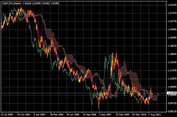 USD/CAD Ichimoku Cloud Weekly Candlestick Chart
