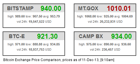 Different Prices on Bitcoin Exchanges