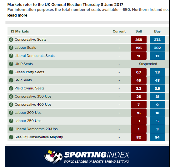 Sporting Index Election Market Price Update: 5 Jun 2017