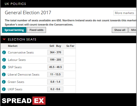 Spreadex Election Market Price Update: 5 Jun 2017