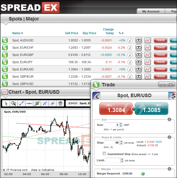 Screenshot of the Customisable Spreadex Platform