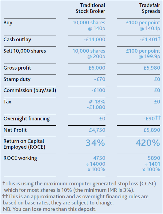 Spread Betting Guide: Spread Betting vs. Share Dealing Comparison