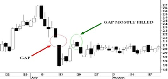 Chart of Gapping